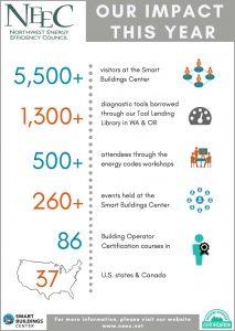 NEEC-2017-impact-infographic