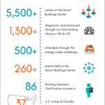 2017 Impact Infographic